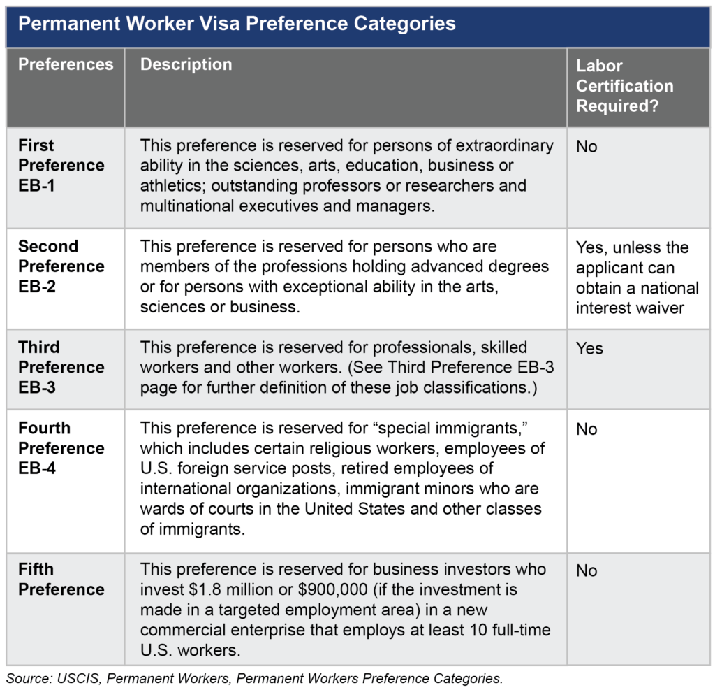 USA Visa Categories - Which is Right For You?